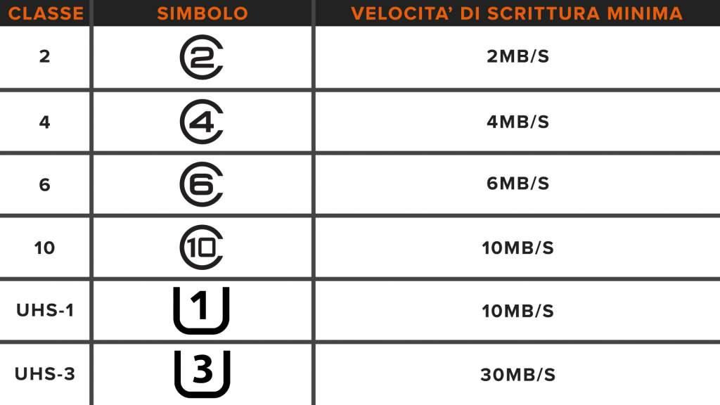 Tabella classe velocità minima Scheda SD