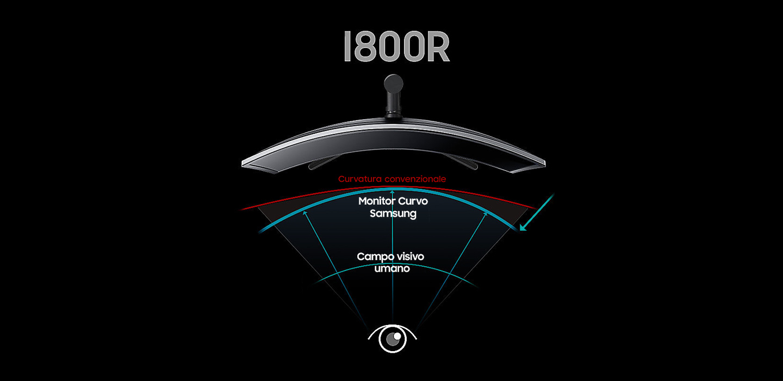 Curvatura 1800R Monitor curvo Samsung Pro Gaming.jpg