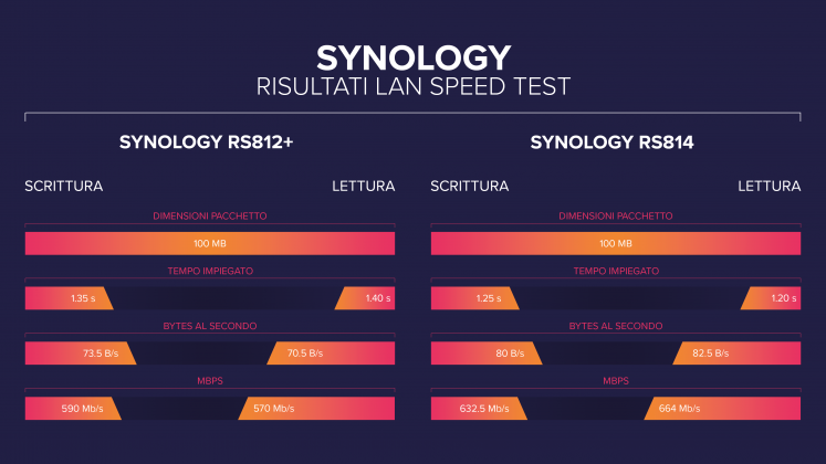 Risultati Synology Workbench Intel NAS Performance Toolkit