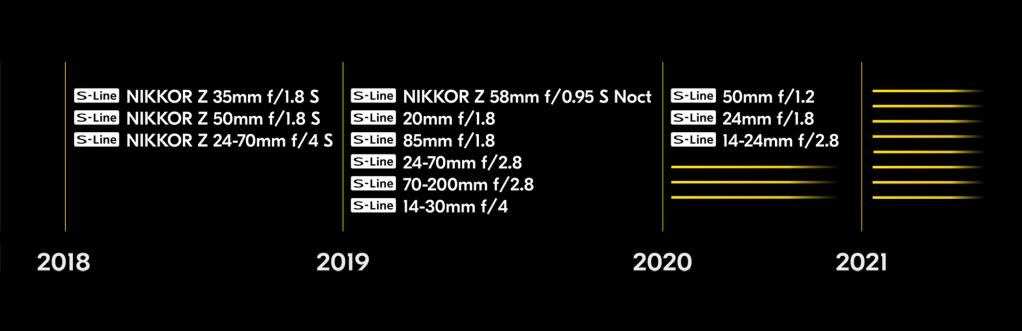 Roadmap obiettivi mirrorless Nikon Z