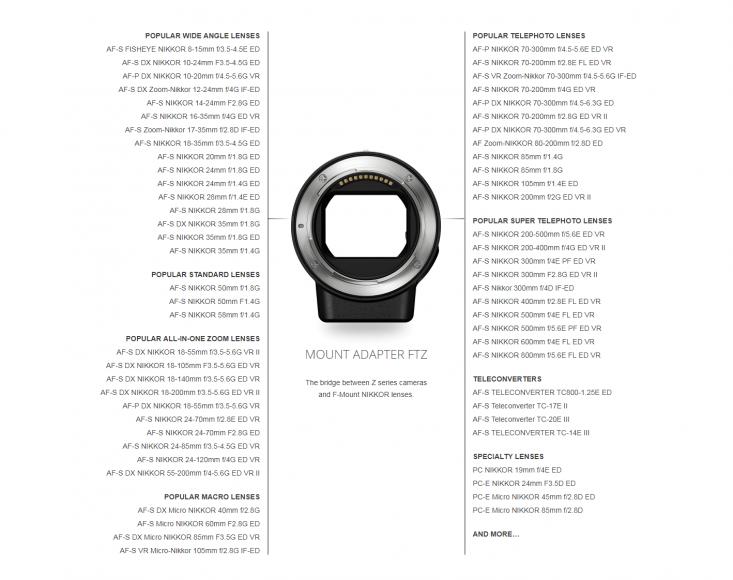 Lista obiettivi Nikon compatibili adattatore FTZ