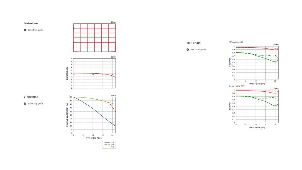 Grafici Prestazioni MFT chart Sigma 28mm art