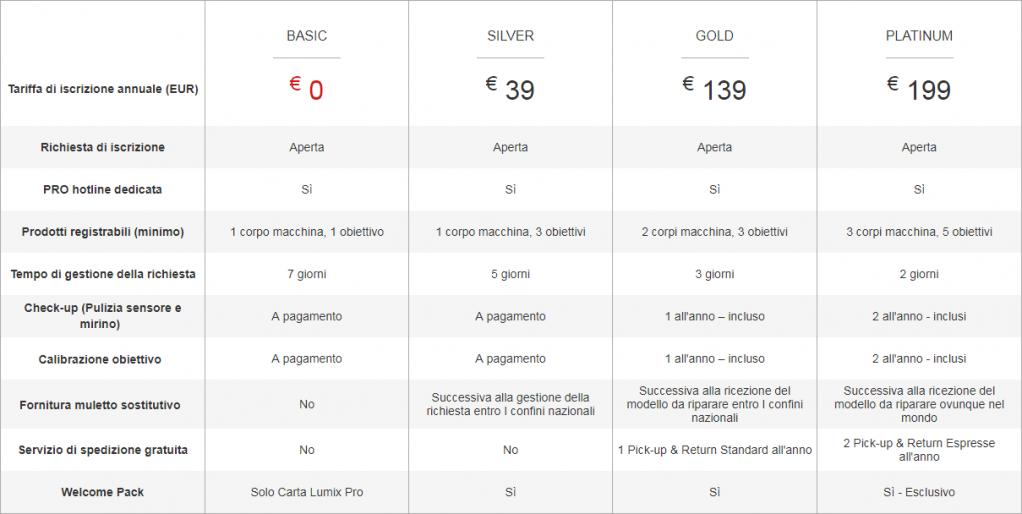 Panasonic Lumix Pro schema livelli servizi